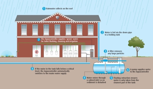 Example Of A Communal Rainwater Harvesting System The