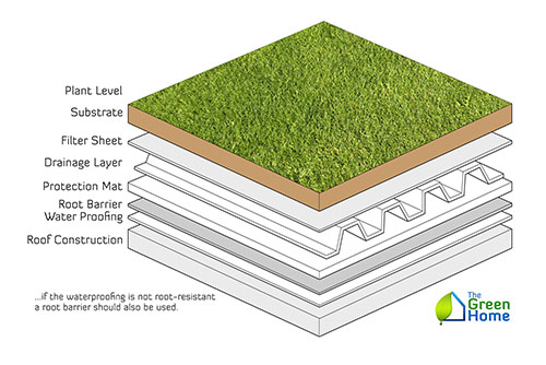 What is an intensive green roof? - The Green Home