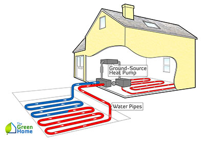 Ground-Source-Heat-Pump-2-400x277.jpg