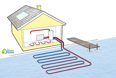 How Do Heat Pumps Work 2 400x270 Heat Pumps: Everything you Need to Know