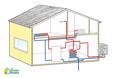 How Do Heat Pumps Work 3 400x272 Heat Pumps: Everything you Need to Know