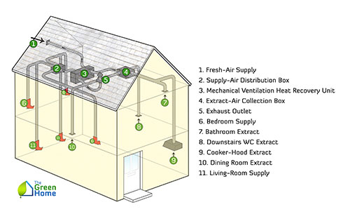 Home Ventilation System Design - home decor - Mrsilva.us