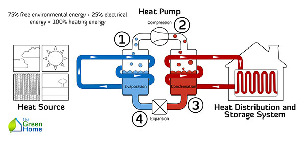 The Basics of How Heat Pumps Work 600x280 The basics of how heat pumps work