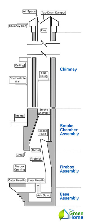 How Chimneys Work The Green Home