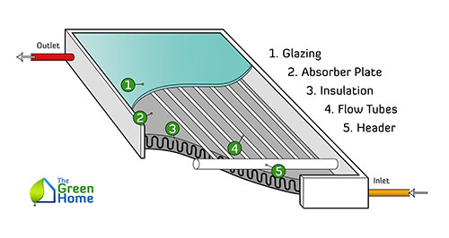 Flat Plate Solar Thermal Collectors Overview The Green Home