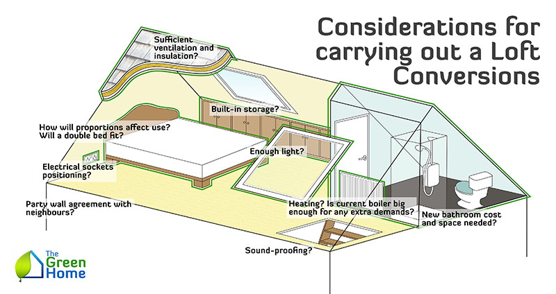 attic built in ideas - Guide to Loft Conversions The Green Home