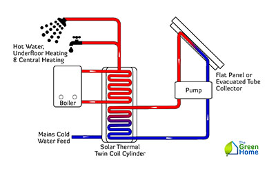 How To Design A Small Solar Thermal Heating System The