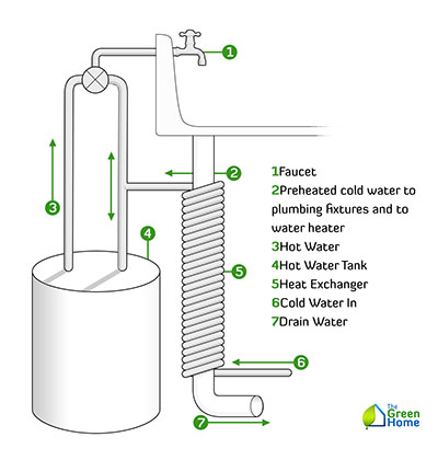 10 Benefits of Waste Water Heat Recovery 400x420 10 Benefits of Waste Water Heat Recovery