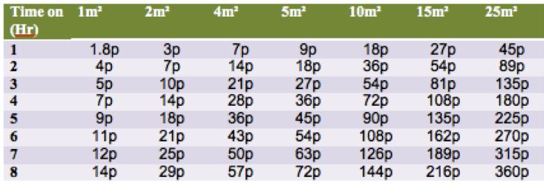 Ufh Is Underfloor Heating Expensive To Run?